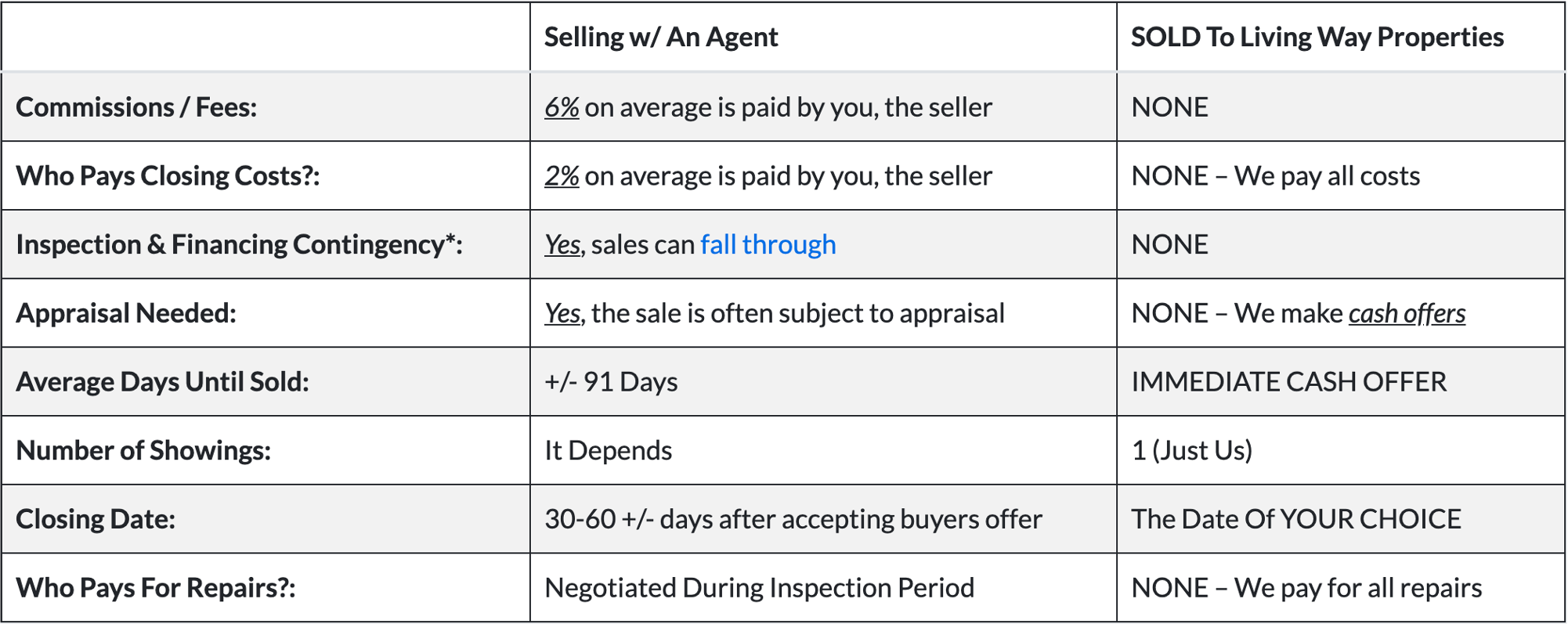 https://livingwayproperties.com/wp-content/uploads/2021/05/selling-with-living-way-properties-vs-local-texas-agent.png